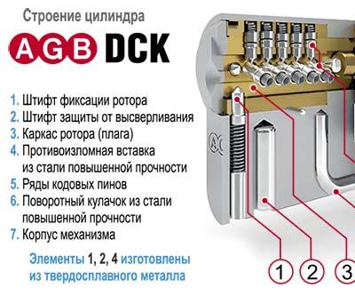 AGB DCK Украина